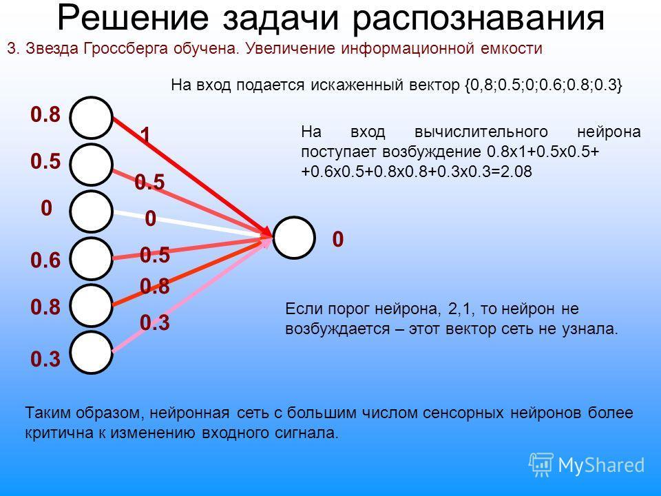 Решение задачи распознавания 3. Звезда Гроссберга обучена. Увеличение информационной емкости 0.5 0.8 0.6 1 0.5 0 0 0.8 0.3 0.5 0.8 0.3 На вход вычислительного нейрона поступает возбуждение 0.8х1+0.5х0.5+ +0.6х0.5+0.8х0.8+0.3х0.3=2.08 Если порог нейро