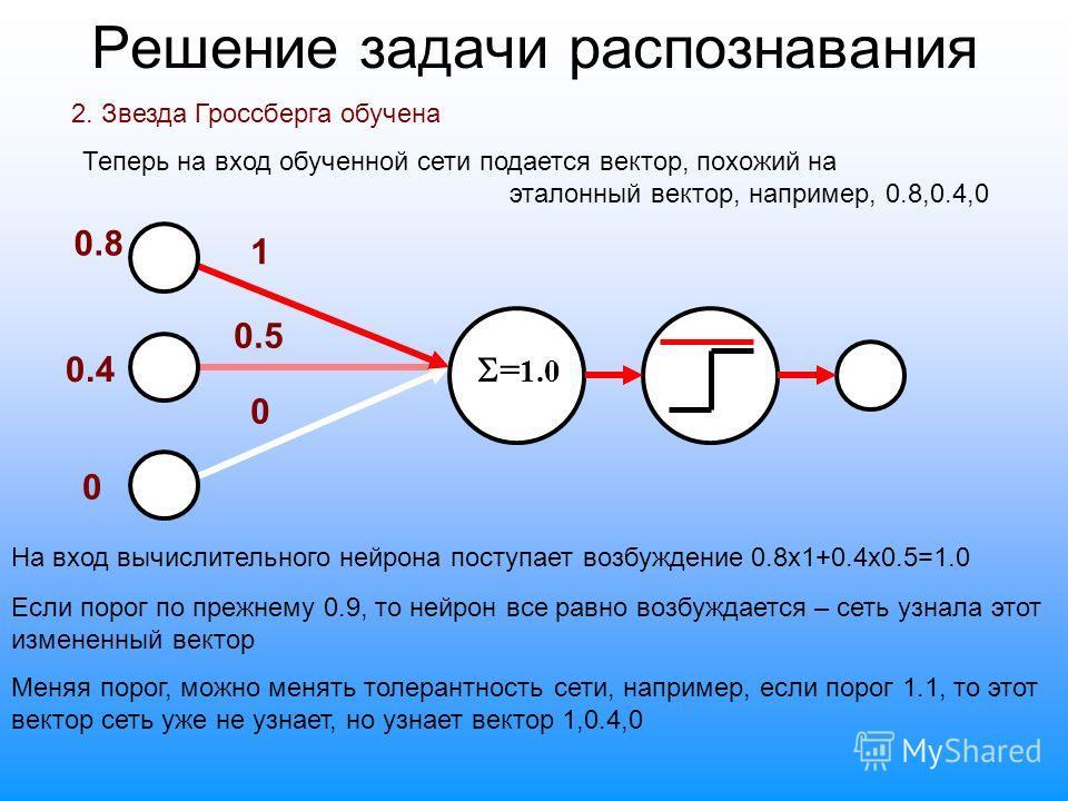 Решение задачи распознавания 2. Звезда Гроссберга обучена Теперь на вход обученной сети подается вектор, похожий на эталонный вектор, например, 0.8,0.4,0 0.8 0.4 0 1 0.5 0 На вход вычислительного нейрона поступает возбуждение 0.8х1+0.4х0.5=1.0 Если п