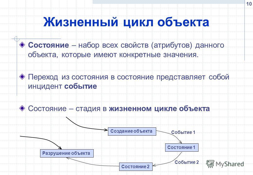 10 Жизненный цикл объекта Состояние – набор всех свойств (атрибутов) данного объекта, которые имеют конкретные значения. Переход из состояния в состояние представляет собой инцидент событие Состояние – стадия в жизненном цикле объекта Состояние 1 Сос