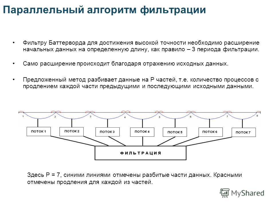 Параллельный алгоритм фильтрации Фильтру Баттерворда для достижения высокой точности необходимо расширение начальных данных на определенную длину, как правило – 3 периода фильтрации. Само расширение происходит благодаря отражению исходных данных. Пре