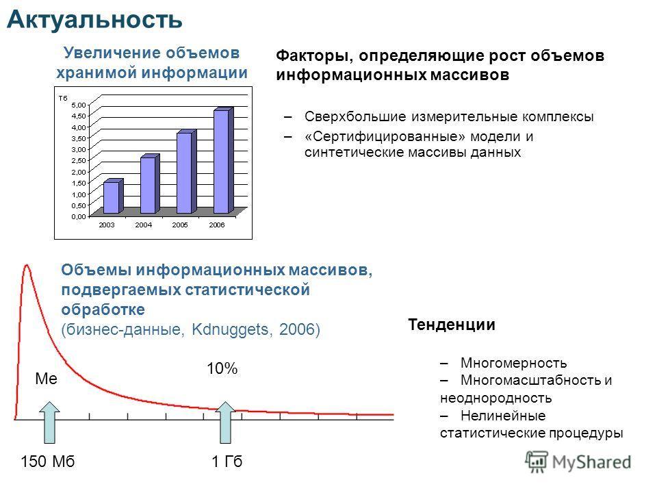 Актуальность Факторы, определяющие рост объемов информационных массивов –Сверхбольшие измерительные комплексы –«Сертифицированные» модели и синтетические массивы данных Увеличение объемов хранимой информации 10% Me 150 Мб1 Гб Объемы информационных ма