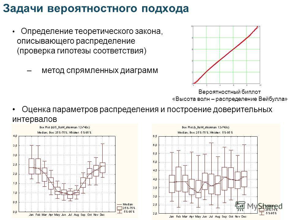 Задачи вероятностного подхода Вероятностный биплот «Высота волн – распределение Вейбулла» Определение теоретического закона, описывающего распределение (проверка гипотезы соответствия) –метод спрямленных диаграмм Оценка параметров распределения и пос