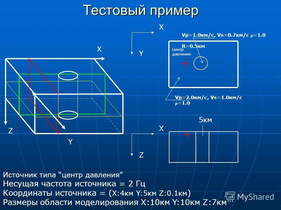 Источник типа центр давления Несущая частота источника = 2 Гц Координаты источника = ( X:4км Y:5км Z:0.1км ) Размеры области моделирования X:10км Y:10км Z:7км X Y Z X Y X Z Тестовый пример Центр давления 5км Vp=2.0км/с, Vs=1.0км/с ρ =1.0 Vp=1.0км/с,