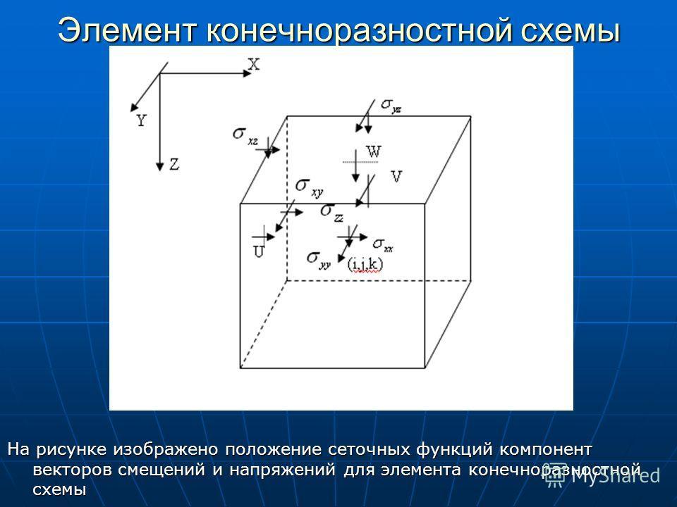 Элемент конечноразностной схемы На рисунке изображено положение сеточных функций компонент векторов смещений и напряжений для элемента конечноразностной схемы