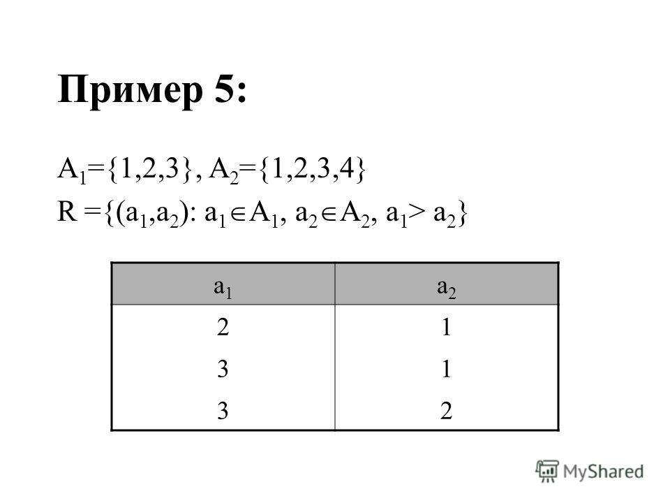 Пример 5: A 1 ={1,2,3}, A 2 ={1,2,3,4} R ={(a 1,a 2 ): a 1 A 1, a 2 A 2, a 1 > a 2 } a1a1 a2a2 21 31 32