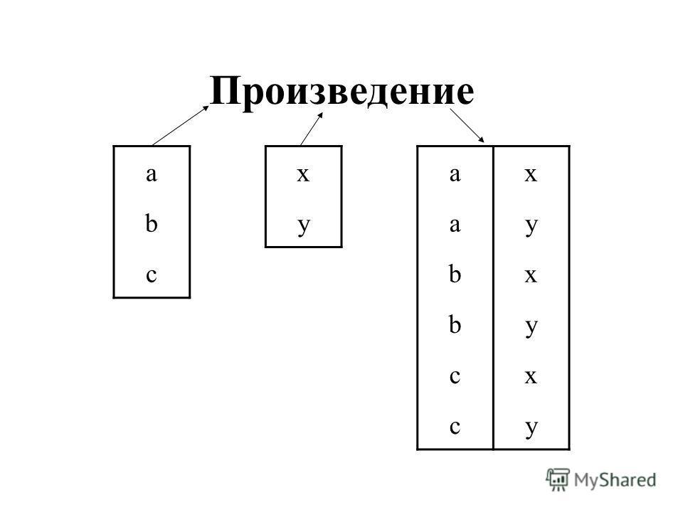Произведение axax byay cbx by cx cy