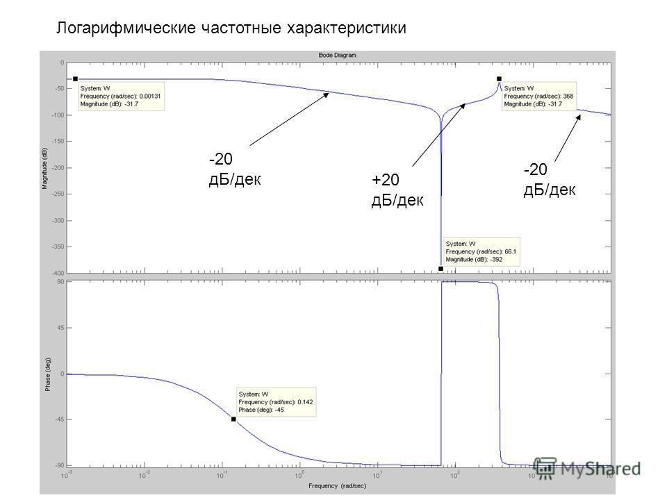 Логарифмические частотные характеристики -20 дБ/дек +20 дБ/дек -20 дБ/дек