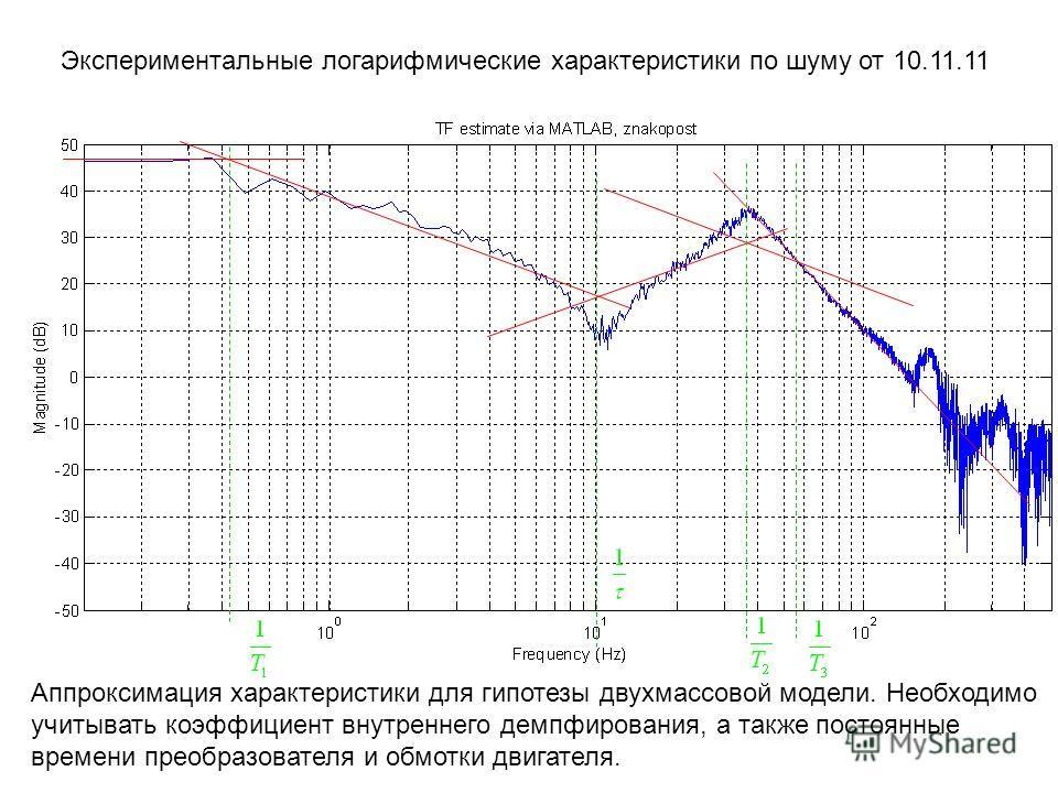 Экспериментальные логарифмические характеристики по шуму от 10.11.11 Аппроксимация характеристики для гипотезы двухмассовой модели. Необходимо учитывать коэффициент внутреннего демпфирования, а также постоянные времени преобразователя и обмотки двига