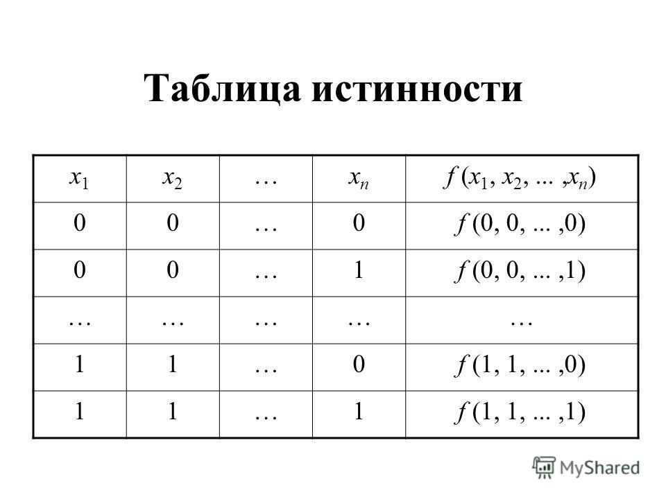 Таблица истинности x1x1 x2x2 …xnxn f (x 1, x 2,...,x n ) 00…0f (0, 0,...,0) 00…1f (0, 0,...,1) …………… 11…0f (1, 1,...,0) 11…1f (1, 1,...,1)