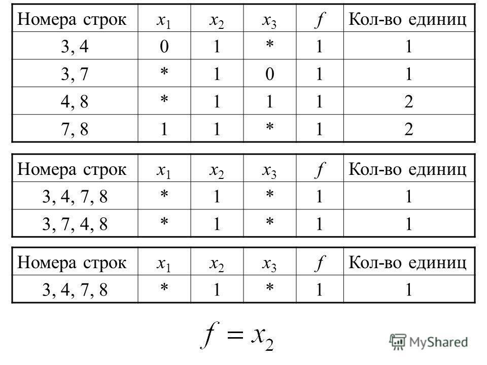 Номера строкx1x1 x2x2 x3x3 fКол-во единиц 3, 401*11 3, 7*1011 4, 8*1112 7, 811*12 Номера строкx1x1 x2x2 x3x3 fКол-во единиц 3, 4, 7, 8*1*11 3, 7, 4, 8*1*11 Номера строкx1x1 x2x2 x3x3 fКол-во единиц 3, 4, 7, 8*1*11