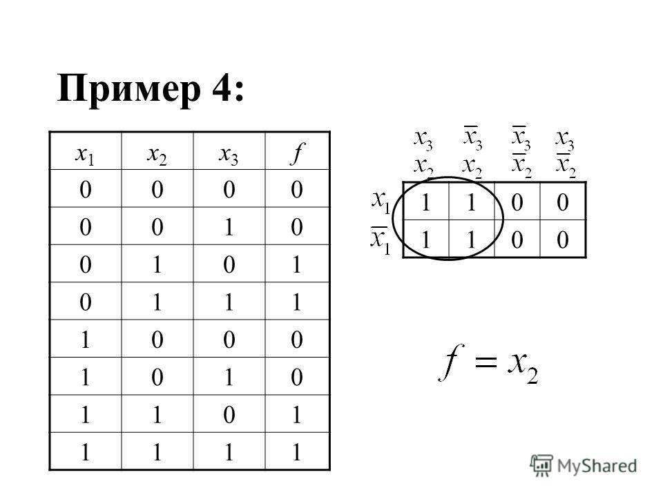 Пример 4: 1100 1100 x1x1 x2x2 x3x3 f 0000 0010 0101 0111 1000 1010 1101 1111