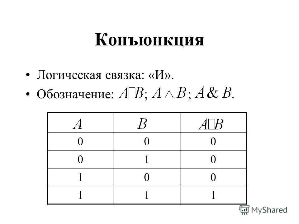 Конъюнкция Логическая связка: «И». Обозначение: ; ;. 000 010 100 111