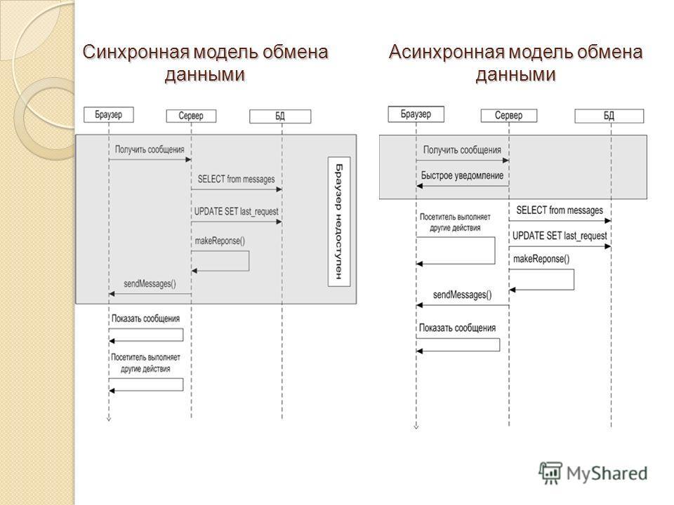 Асинхронная модель обмена данными Синхронная модель обмена данными