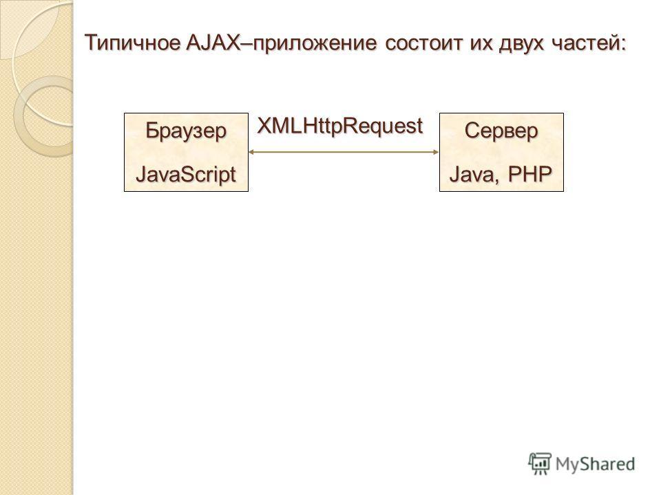 Типичное AJAX–приложение состоит их двух частей: БраузерJavaScriptСервер Java, PHP XMLHttpRequest