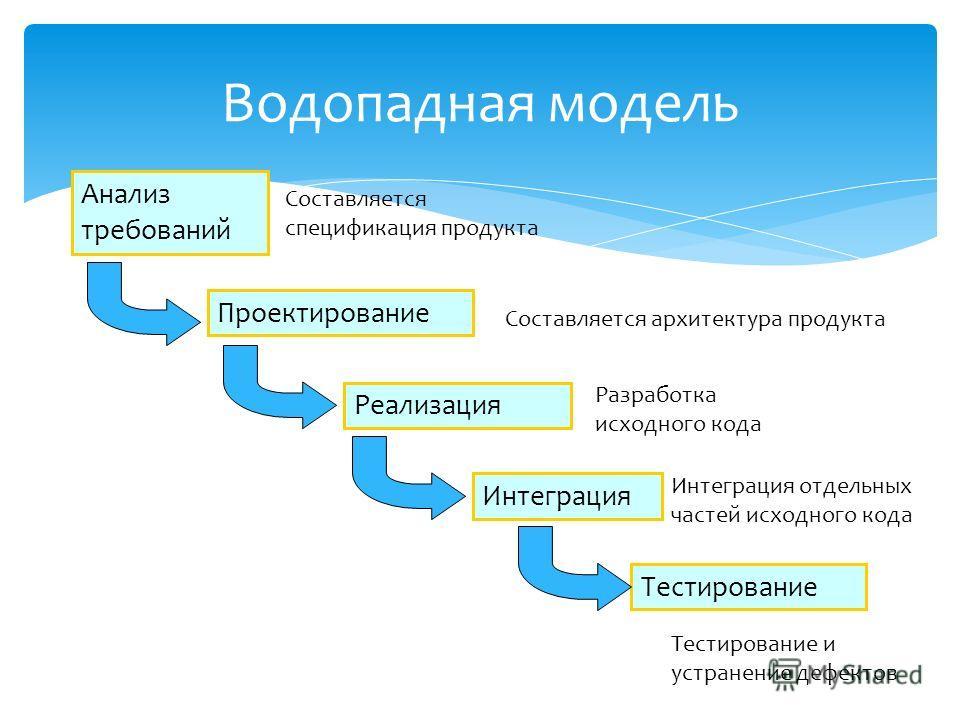 Водопадная модель Анализ требований Проектирование Реализация Интеграция Тестирование Составляется спецификация продукта Составляется архитектура продукта Разработка исходного кода Интеграция отдельных частей исходного кода Тестирование и устранение