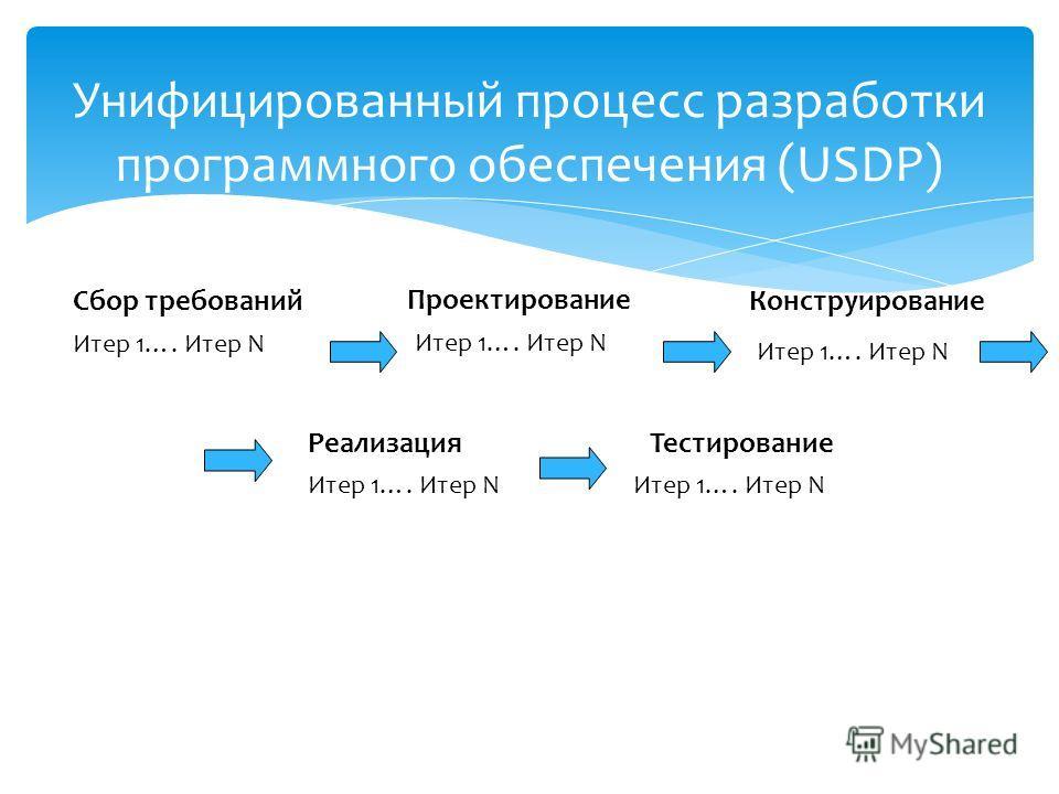 Унифицированный процесс разработки программного обеспечения (USDP) Сбор требований Проектирование Итер 1…. Итер N Конструирование Итер 1…. Итер N РеализацияТестирование Итер 1…. Итер N