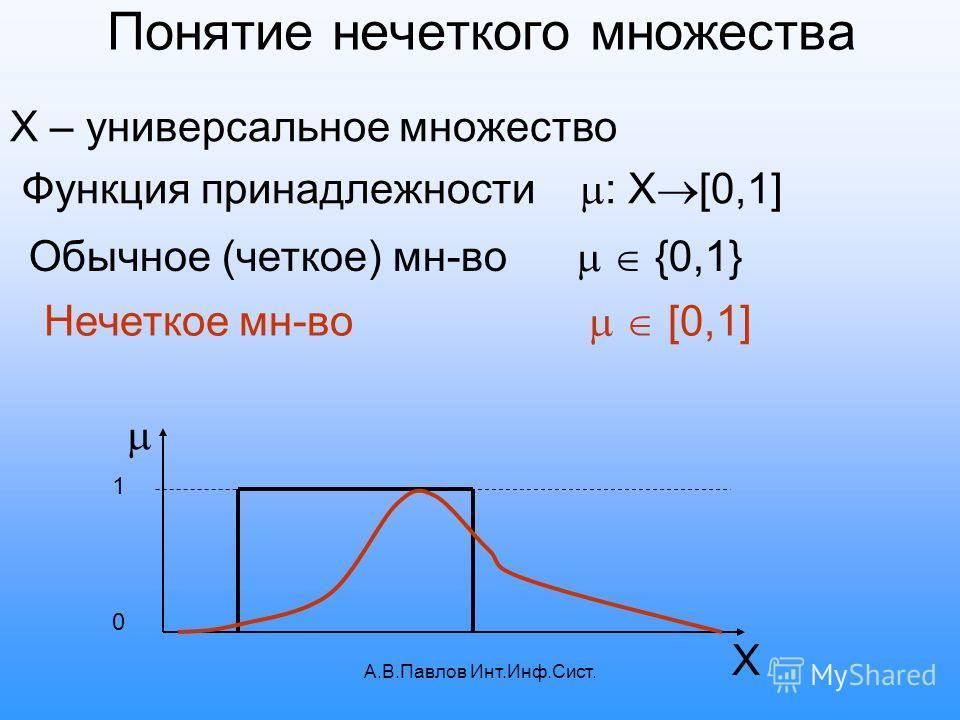 А.В.Павлов Инт.Инф.Сист. Понятие нечеткого множества X – универсальное множество Функция принадлежности : X [0,1] 1 0 Х Обычное (четкое) мн-во {0,1} Нечеткое мн-во [0,1]
