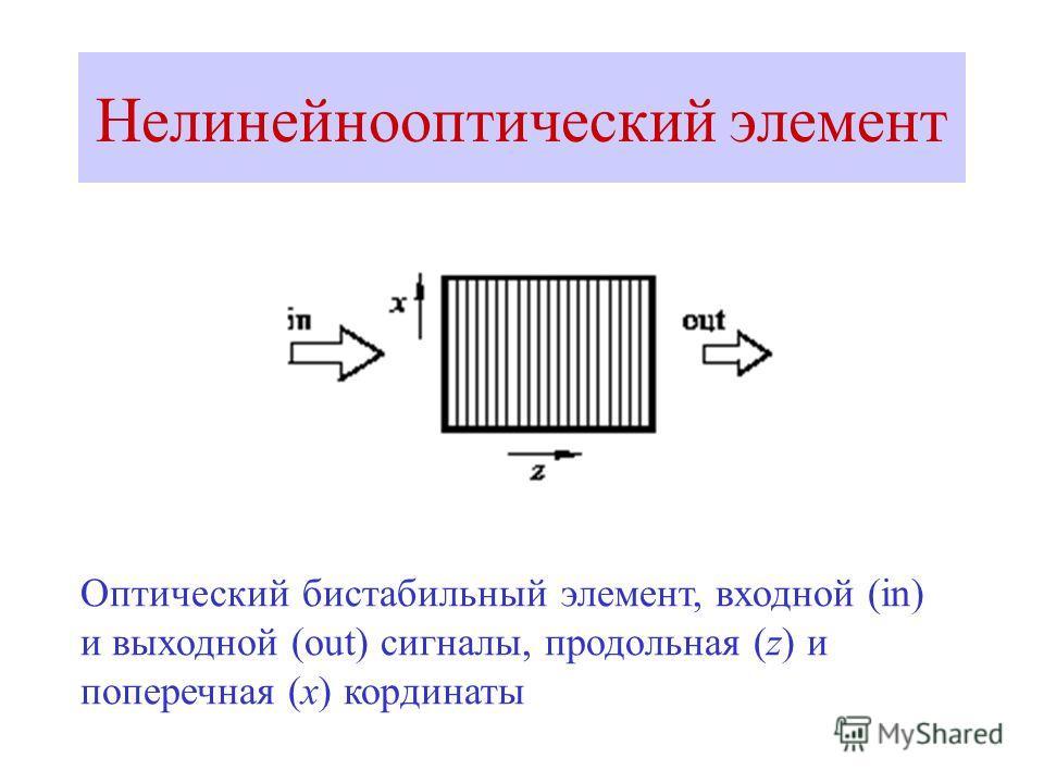 Нелинейнооптический элемент Оптический бистабильный элемент, входной (in) и выходной (out) сигналы, продольная (z) и поперечная (x) кординаты