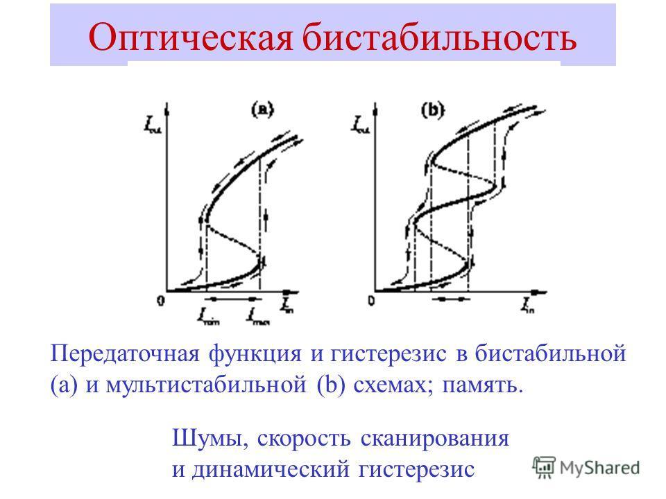 Оптическая бистабильность Передаточная функция и гистерезис в бистабильной (а) и мультистабильной (b) схемах; память. Шумы, скорость сканирования и динамический гистерезис