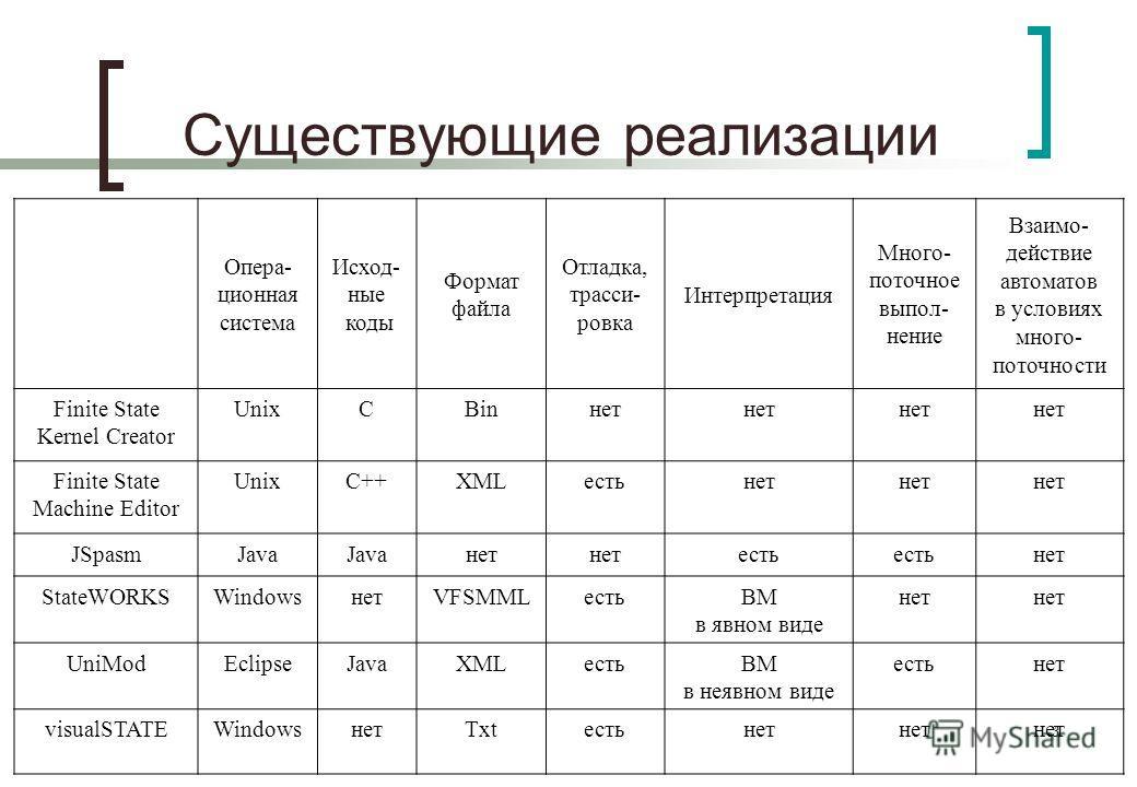 3 Существующие реализации Опера- ционная система Исход- ные коды Формат файла Отладка, трасси- ровка Интерпретация Много- поточное выпол- нение Взаимо- действие автоматов в условиях много- поточности Finite State Kernel Creator UnixCBinнет Finite Sta