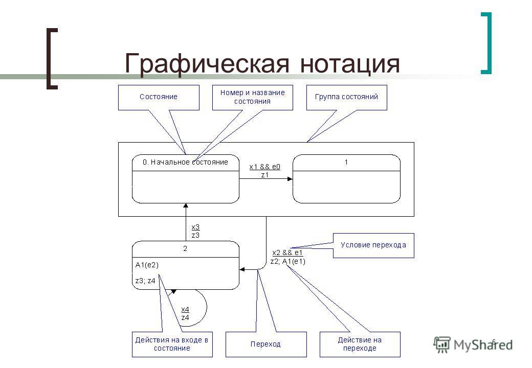 6 Графическая нотация