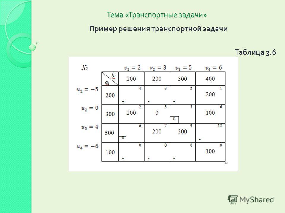 Тема « Транспортные задачи » Пример решения транспортной задачи Таблица 3.6