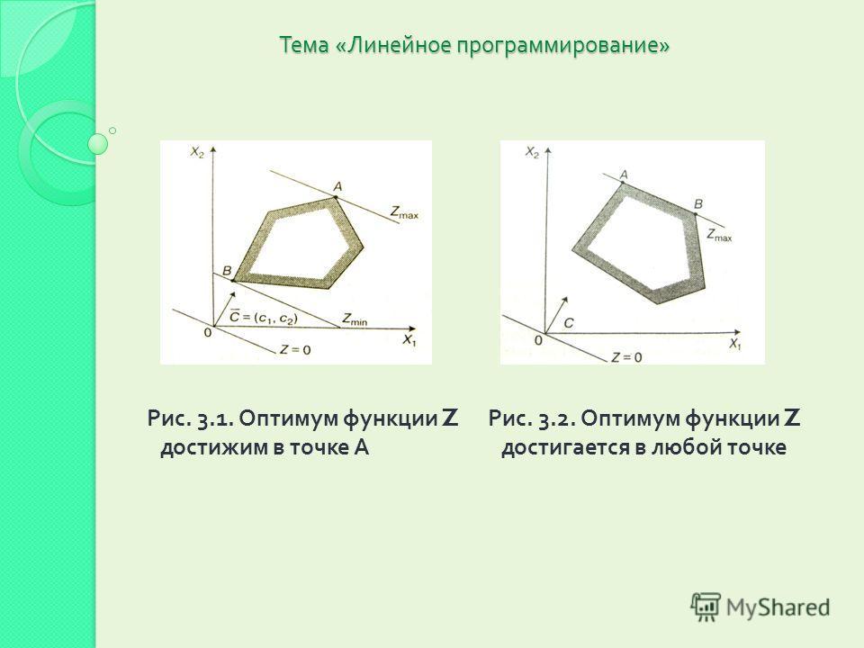 Тема « Линейное программирование » Рис. 3.1. Оптимум функции Z достижим в точке А Рис. 3.2. Оптимум функции Z достигается в любой точке