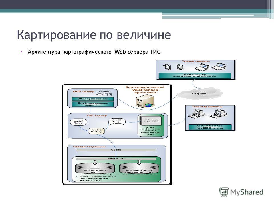 Картирование по величине Архитектура картографического Web-сервера ГИС