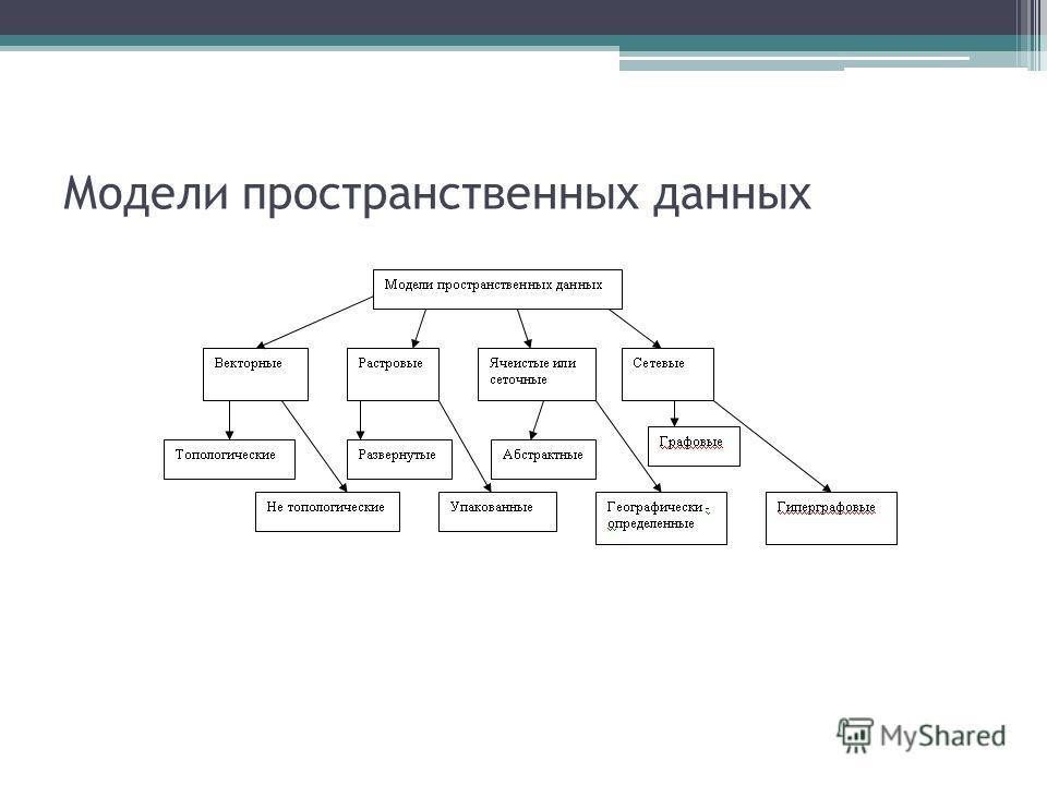 Модели пространственных данных