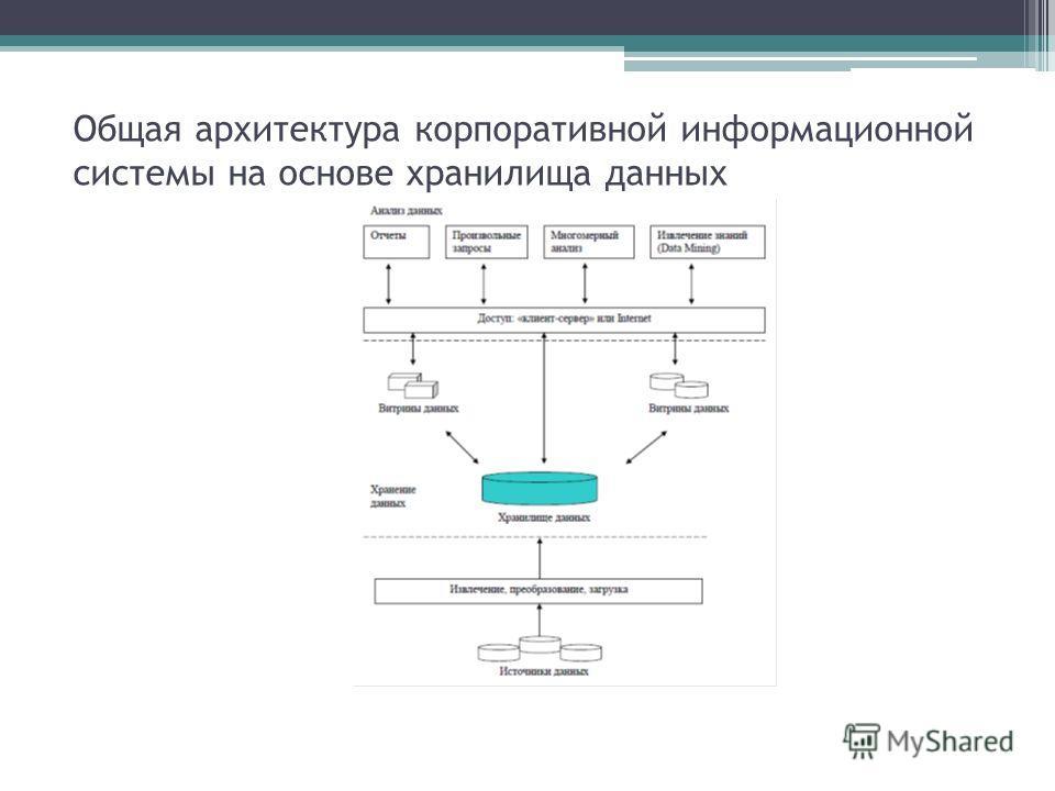 Общая архитектура корпоративной информационной системы на основе хранилища данных