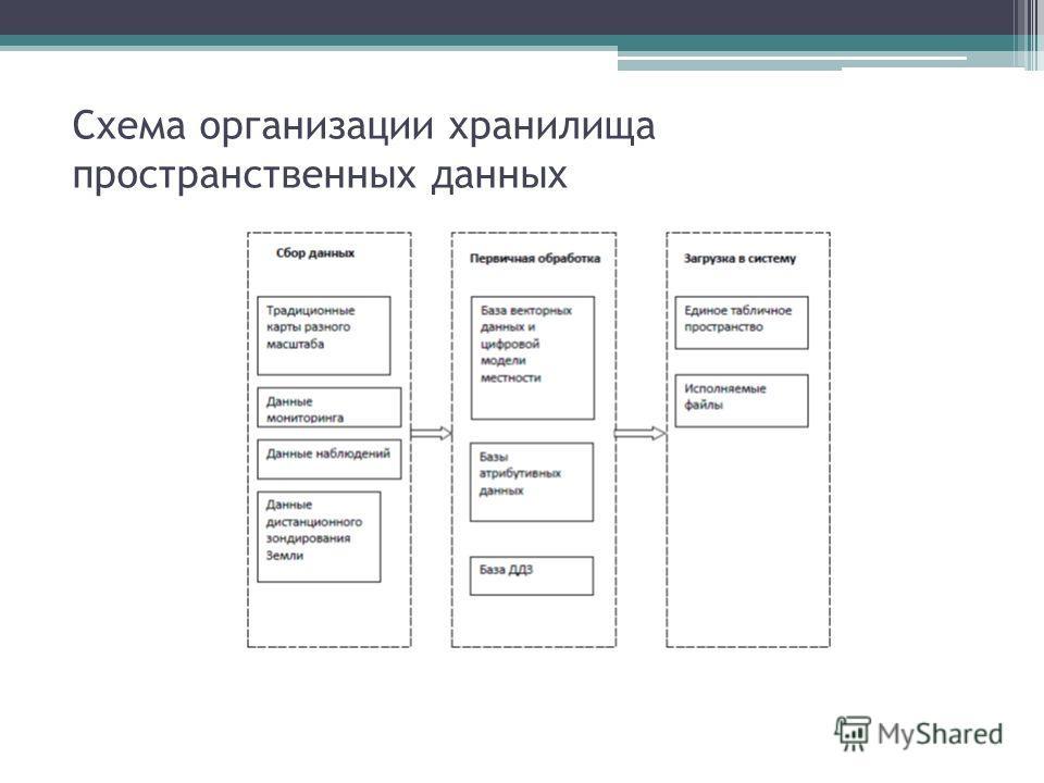 Схема организации хранилища пространственных данных
