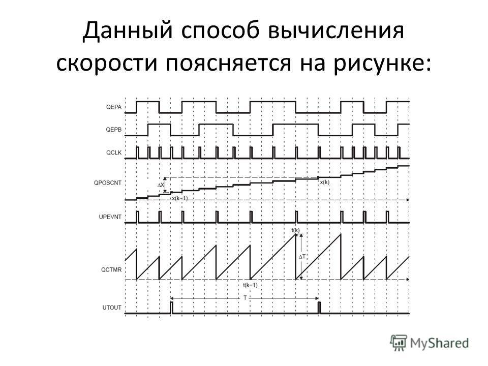 Данный способ вычисления скорости поясняется на рисунке: