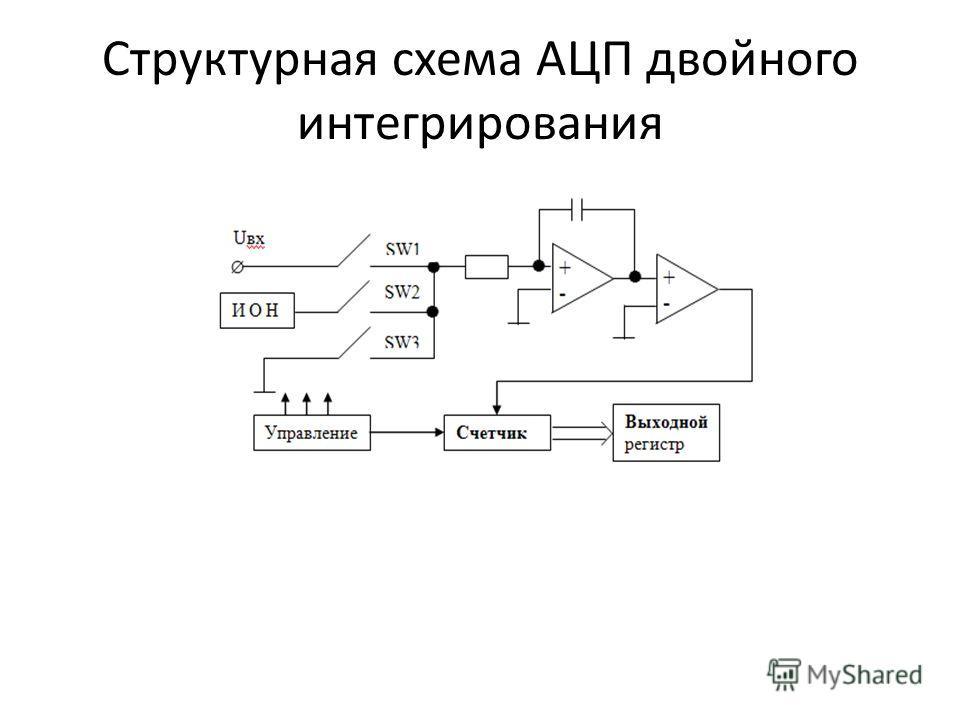 Структурная схема АЦП двойного интегрирования