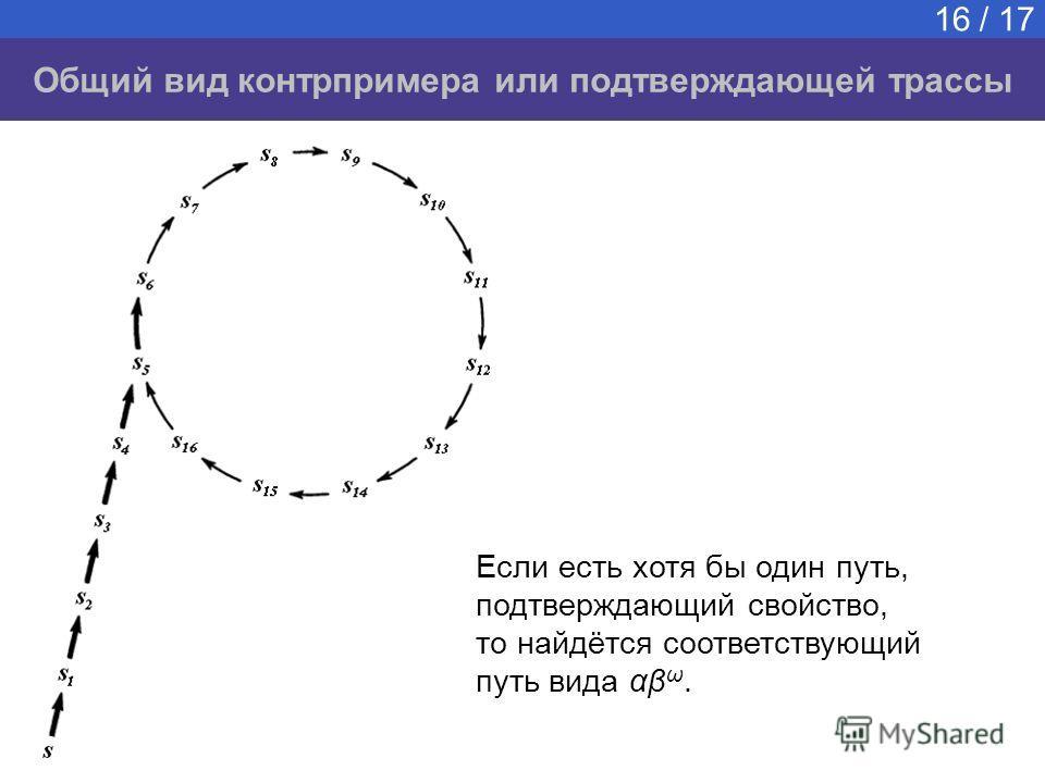 Общий вид контрпримера или подтверждающей трассы 16 / 17 Если есть хотя бы один путь, подтверждающий свойство, то найдётся соответствующий путь вида αβ ω.