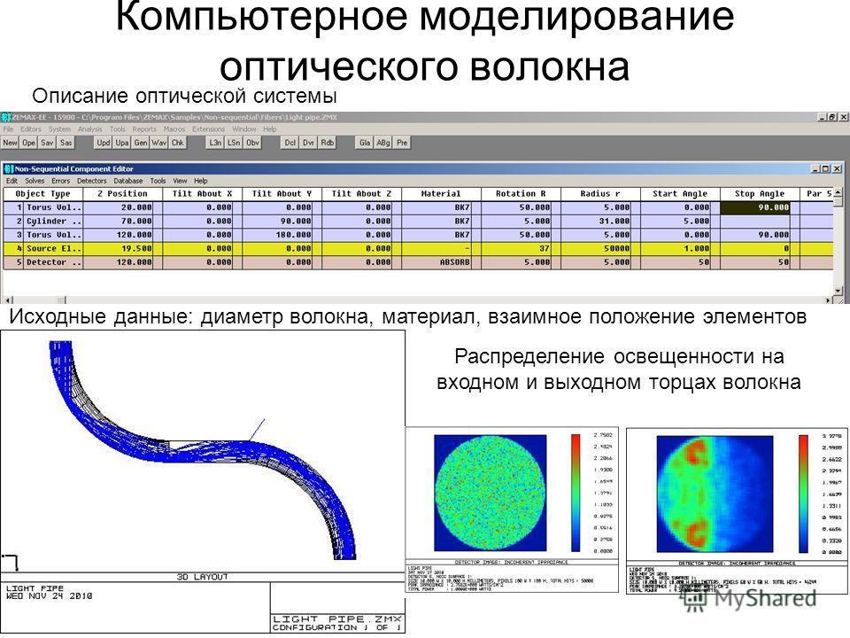 Компьютерное моделирование оптического волокна Исходные данные: диаметр волокна, материал, взаимное положение элементов Распределение освещенности на входном и выходном торцах волокна Описание оптической системы