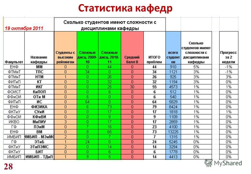 28 Статистика кафедр