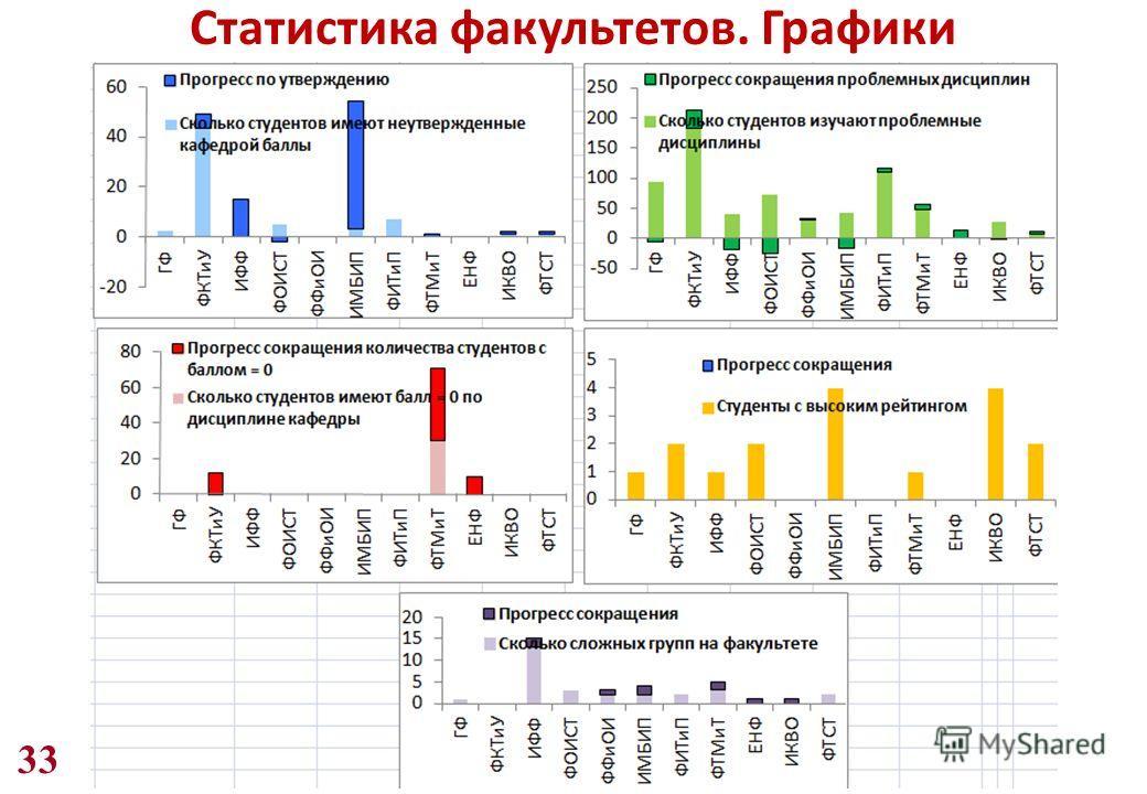 33 Статистика факультетов. Графики