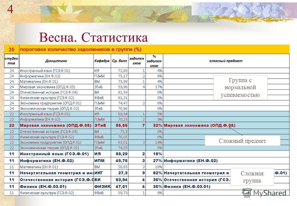 Весна. Статистика Группа с нормальной успеваемостью Сложный предмет Сложная группа 4