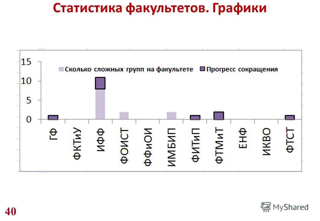 40 Статистика факультетов. Графики
