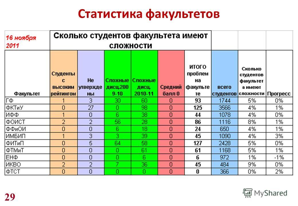 29 Статистика факультетов