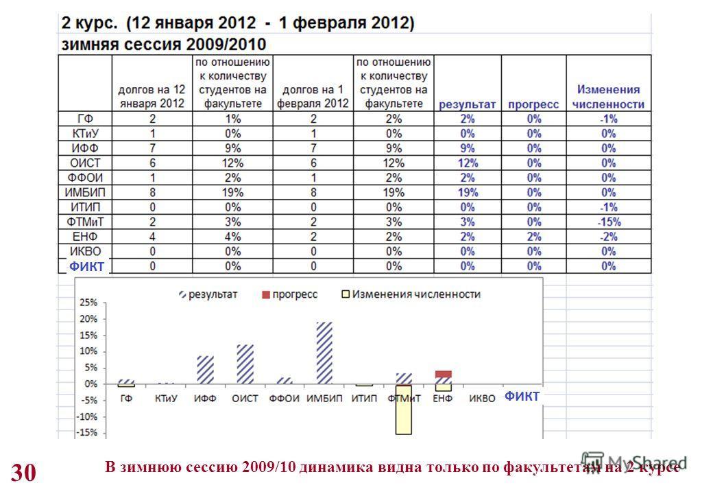 30 В зимнюю сессию 2009/10 динамика видна только по факультетам на 2 курсе