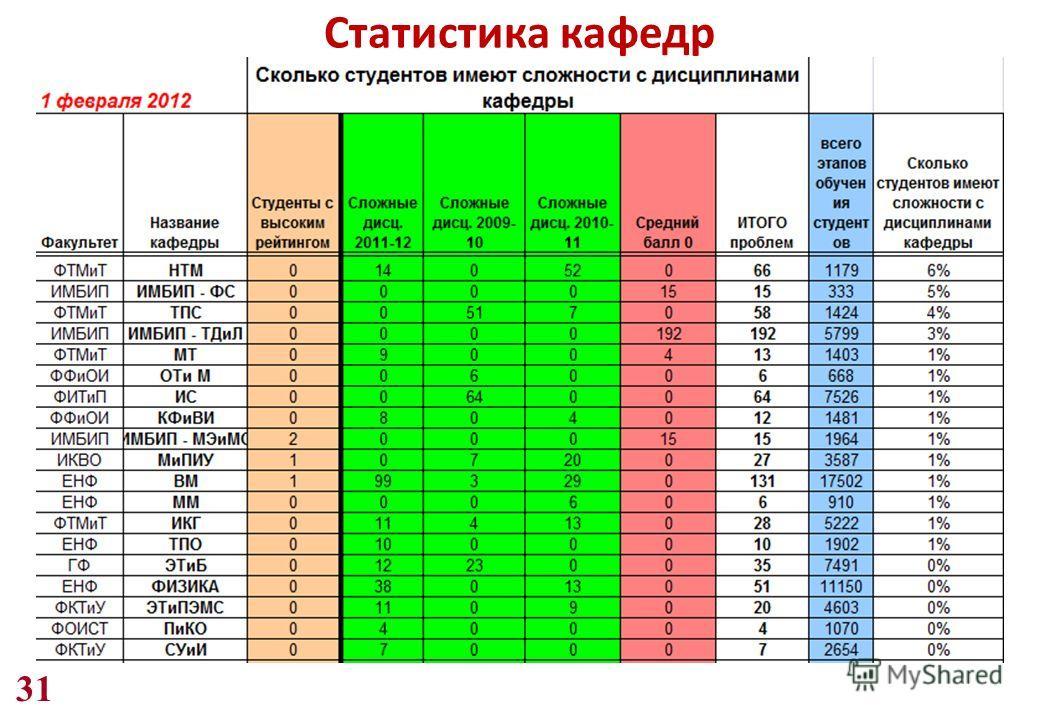31 Статистика кафедр