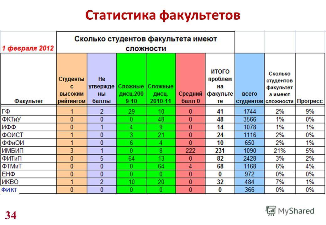 34 Статистика факультетов