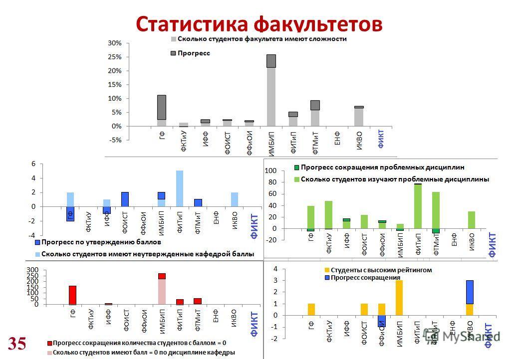 35 Статистика факультетов