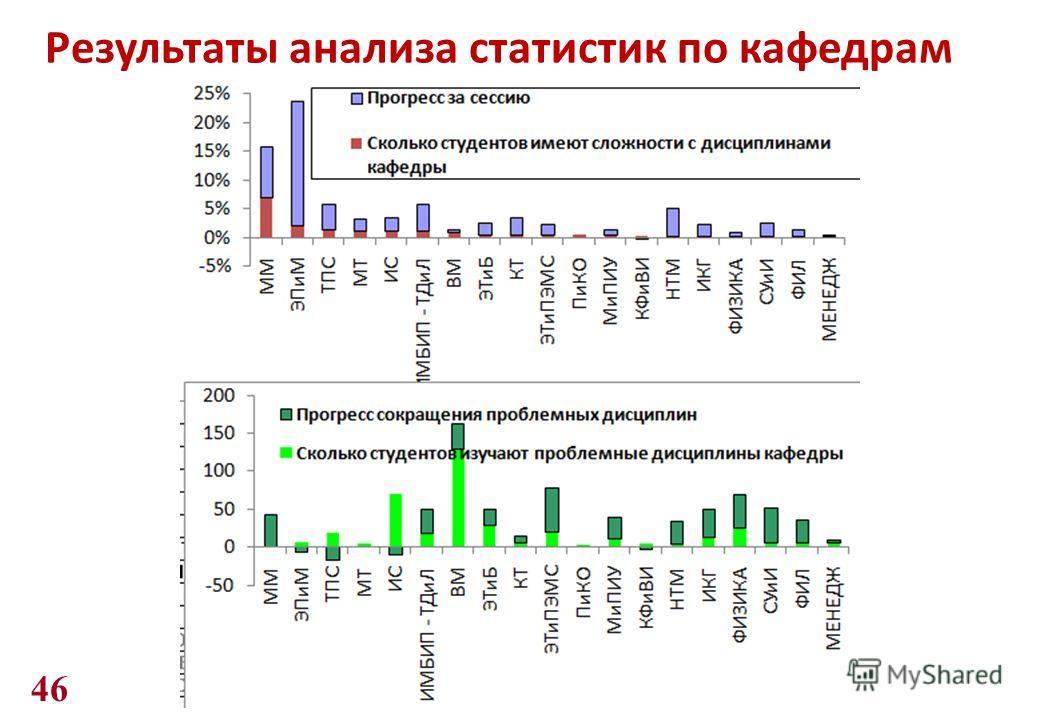 Результаты анализа статистик по кафедрам 46