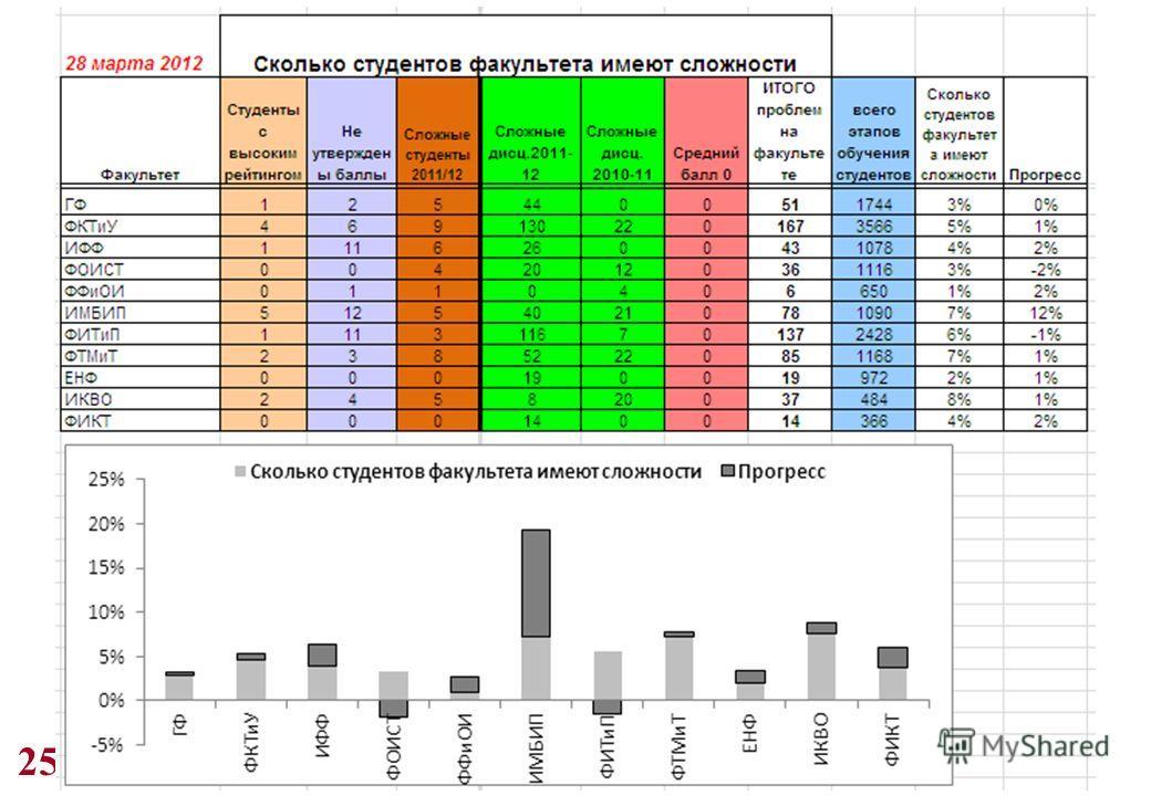 25 Статистика факультетов