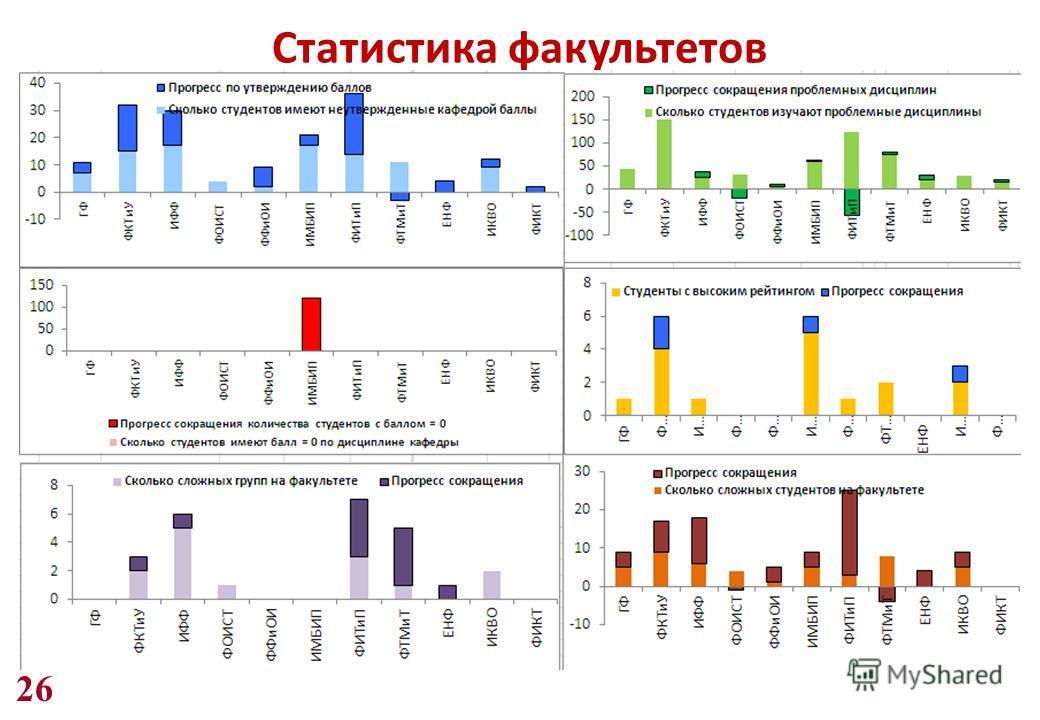 26 Статистика факультетов