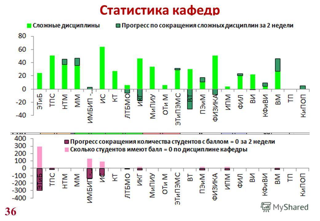 36 Статистика кафедр