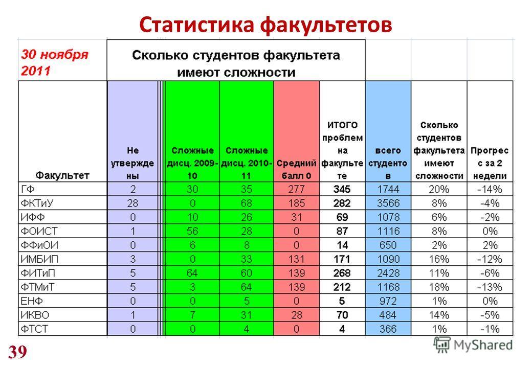 39 Статистика факультетов