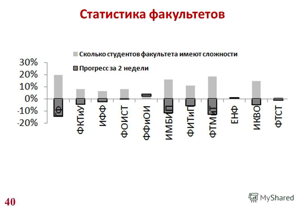 40 Статистика факультетов